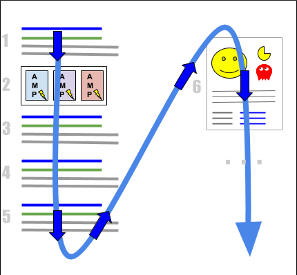 Google position is calculated from top to bottom, left to right, across all possible Search Elements.